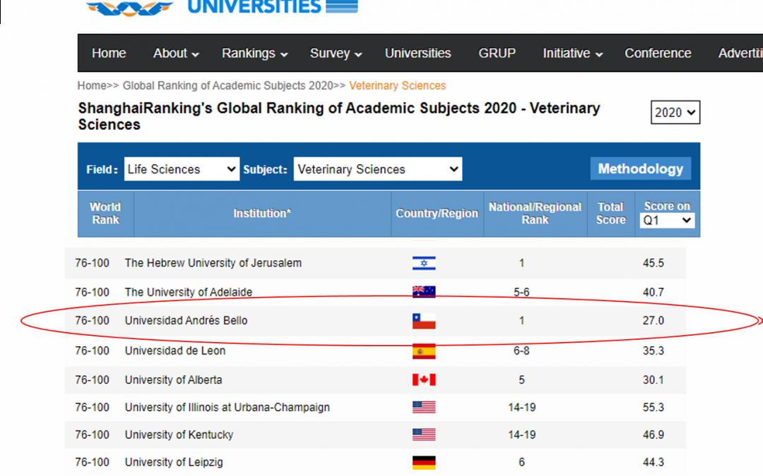 MEDICINA VETERINARIA DE LA FACULTAD DE CIENCIAS DE LA VIDA UNAB N°1 EN CHILE SEGUN Academic Ranking of World Universities (RANKING SHANGAI) 2020